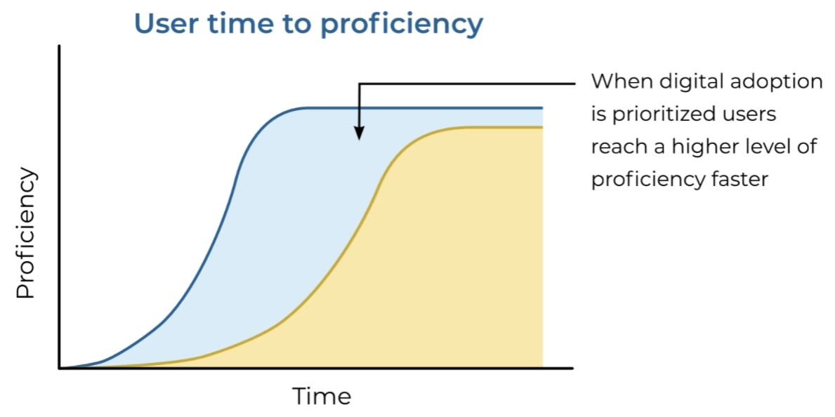 digital adoption time to proficiency chart