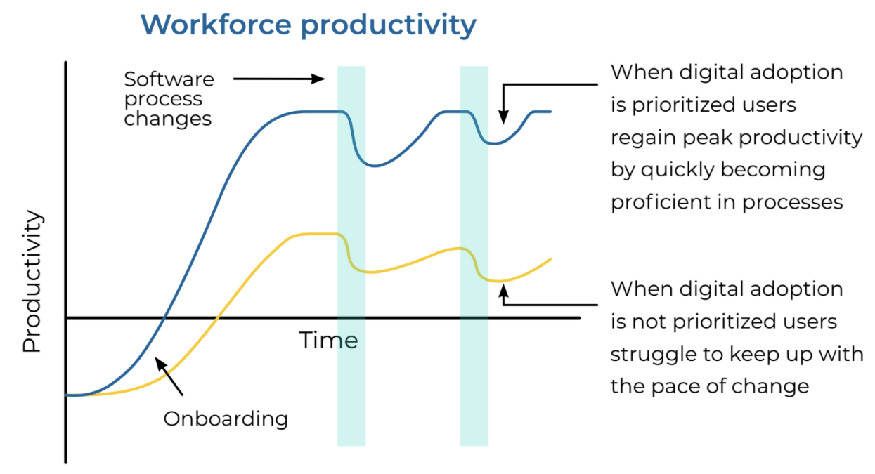 time to productivity chart for digital adoption
