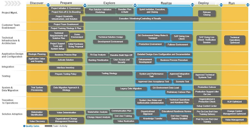 SAP Activate Methodology graphic from the SAP Roadmap viewer